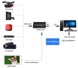 HDMI σε USB